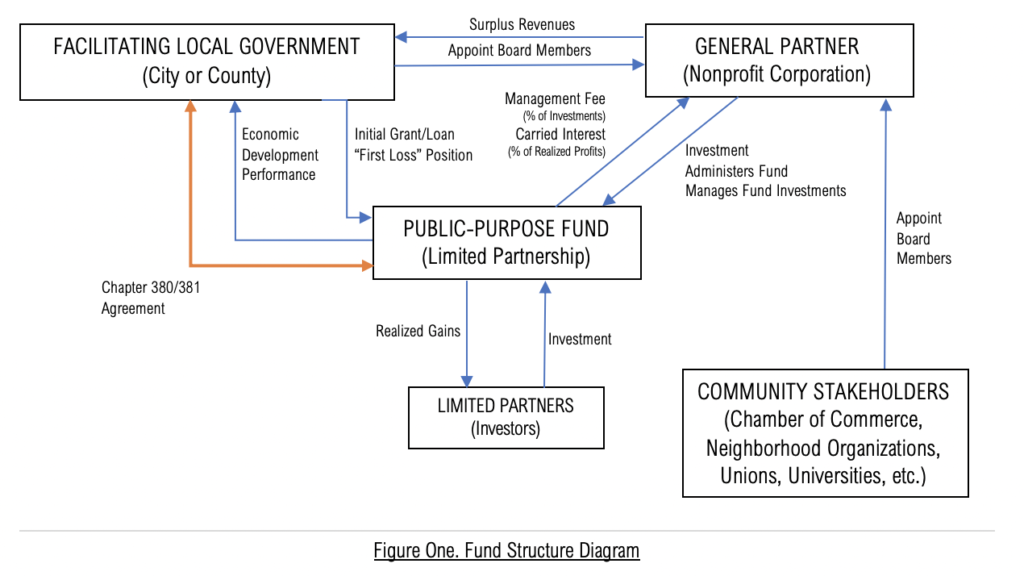 Figure One. Fund Structure Diagram